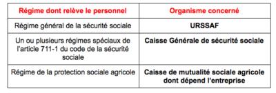 Comment choisir l'organisme destinataire de la Comment marche la Déclaration Sociale Nominative (DSN)